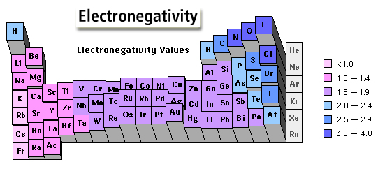 Page 6 periodic trends lewis structures polarityimf and vsepr the periodic table atomic radius ionization energy and electronegativity urtaz